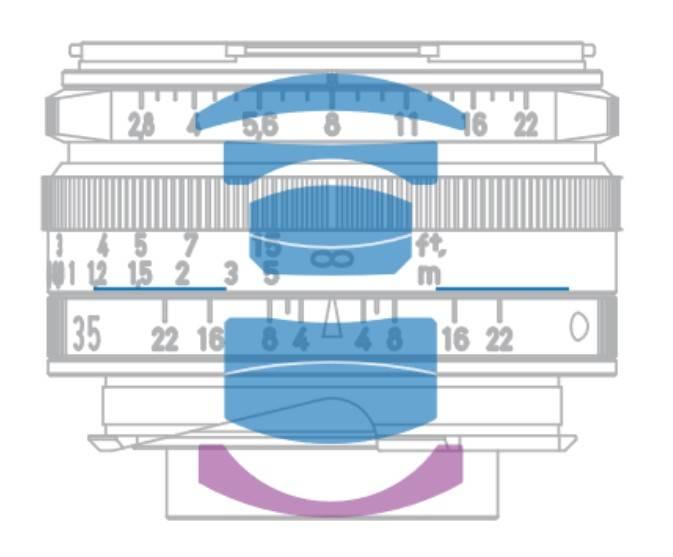 Querschnitt ZEISS C Biogon T* 2,8/35 ZM